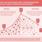 Infografik Brustkrebsinzidenz
