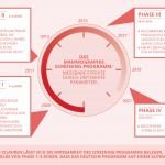 Infografik Mammographie-Screening-Programm: 4 Phasen